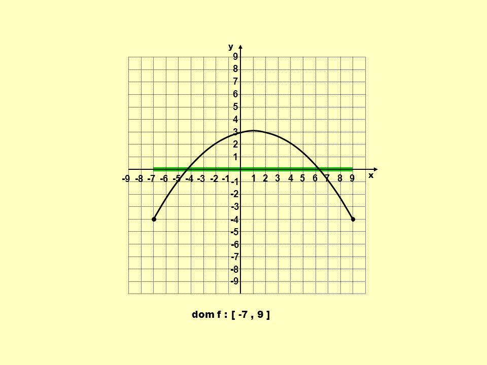1 2 3 4 5 6 7 8 9 -9 -8 -7 -6 -5 -4 -3 -2 -1 y x dom f : [ -7 , 9 ]
